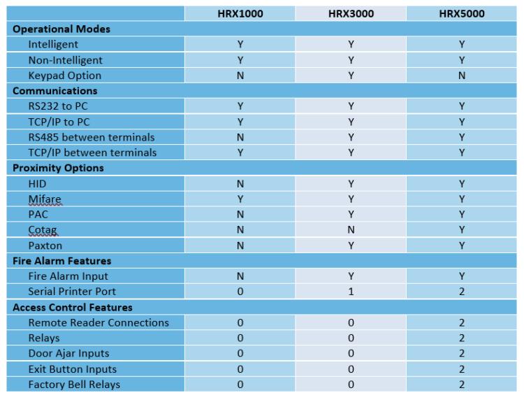 HRX Comparison Table